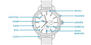 FAQ Watches